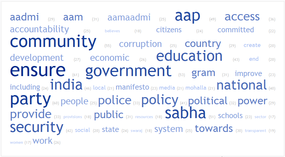wordcloud_AAP_manifesto-2014