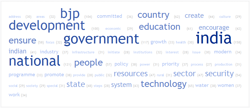 wordcloud_BJP_manifesto-2014