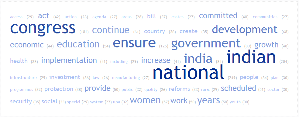 wordcloud_Cong_manifesto-2014
